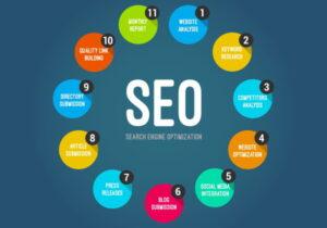 seo for making money online